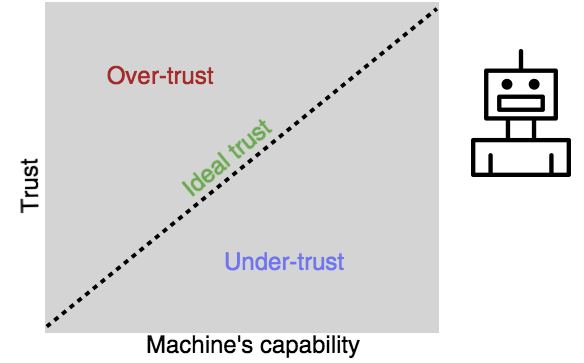 Earning our Trust